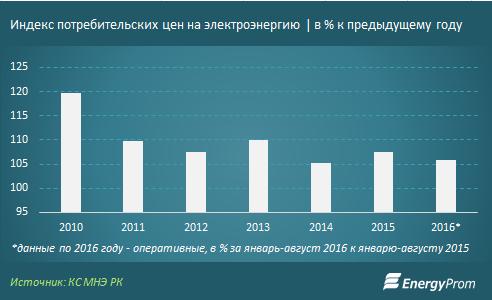 По итогам августа 2016 года тарифы на электроэнергию в Казахстане по сравне ...