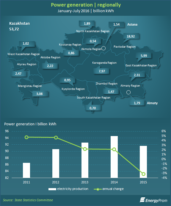 Power generation reaches 53 7bn kWh in January-July, up by 1 7% year