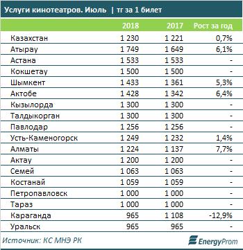 Сколько стоят билеты в кино в регионах Казахстана?