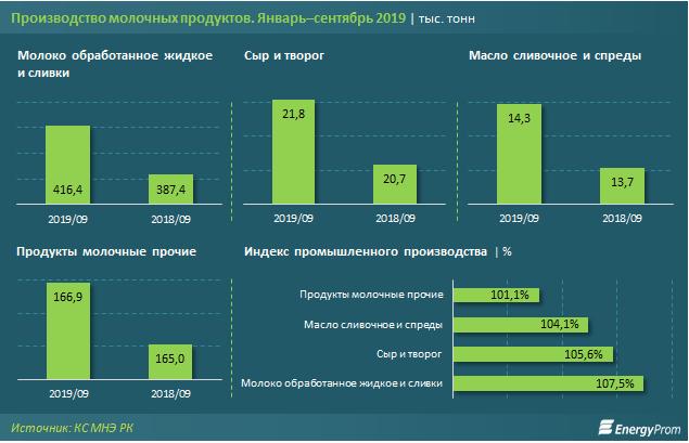 Цены на молочные продукты выросли в Казахстане, фото-2