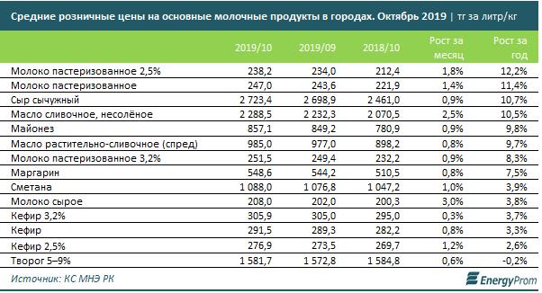 Цены на молочные продукты выросли в Казахстане, фото-3