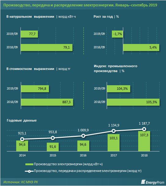 В Казахстане к ноябрю цены на электроэнергию выросли на 0,7% за месяц, фото-1
