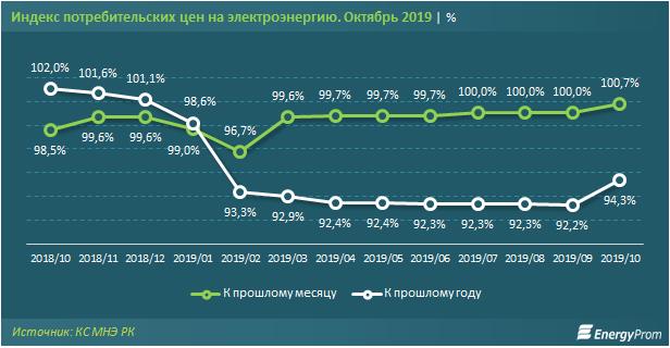 В Казахстане к ноябрю цены на электроэнергию выросли на 0,7% за месяц, фото-3