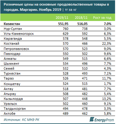 Каждая вторая пачка маргарина в Казахстане является импортной 1