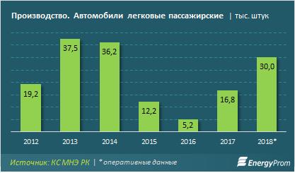 Каждый второй автомобиль, проданный  в Казахстане - отечественного производства