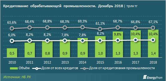 На 5% увеличилась доля просроченных кредитов в обрабатывающей промышленности
