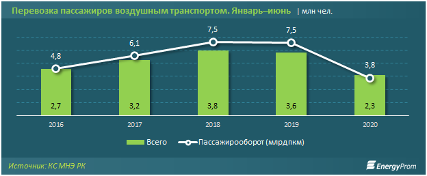 Доходы авиакомпаний упали более чем в полтора раза в Казахстане