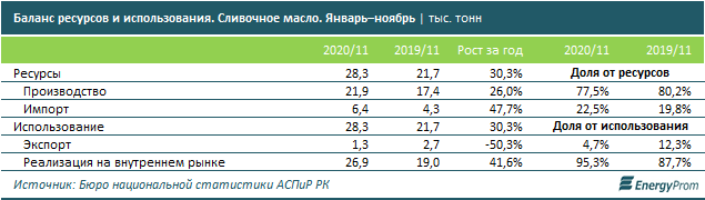 Не смотря на рост производства, сливочное масло заметно подорожало в Казахстане